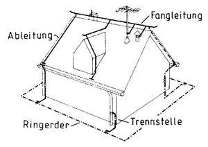 Häufig Blitzschutzanlagen: Gesetzliche Vorschriften, Komponenten, Kosten EY44